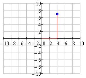 Point Plotted in Rectangular Coordinate System
