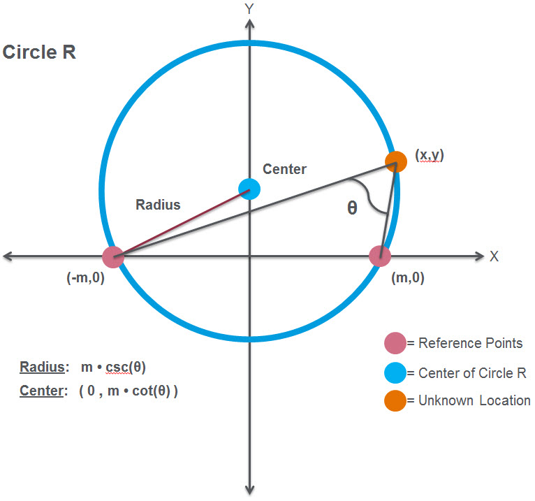Figure 1 - Circle Diagram