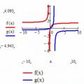 Using Multiple Representations to Explore Mathematics with Mathcad 15.0