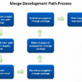 Merging a Child Development Path