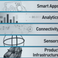 What is a framework for designing IoT products?