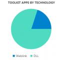 Toolkit Application Usage