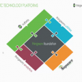 Overview of ThingWorx Utilities